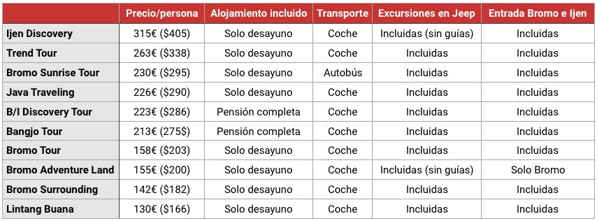 Tabla de precios facilitados por agencias locales en Java, 2012