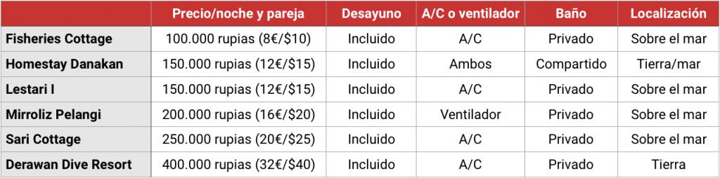 Tabla de precios y características de los alojamientos en Pulau Derawan